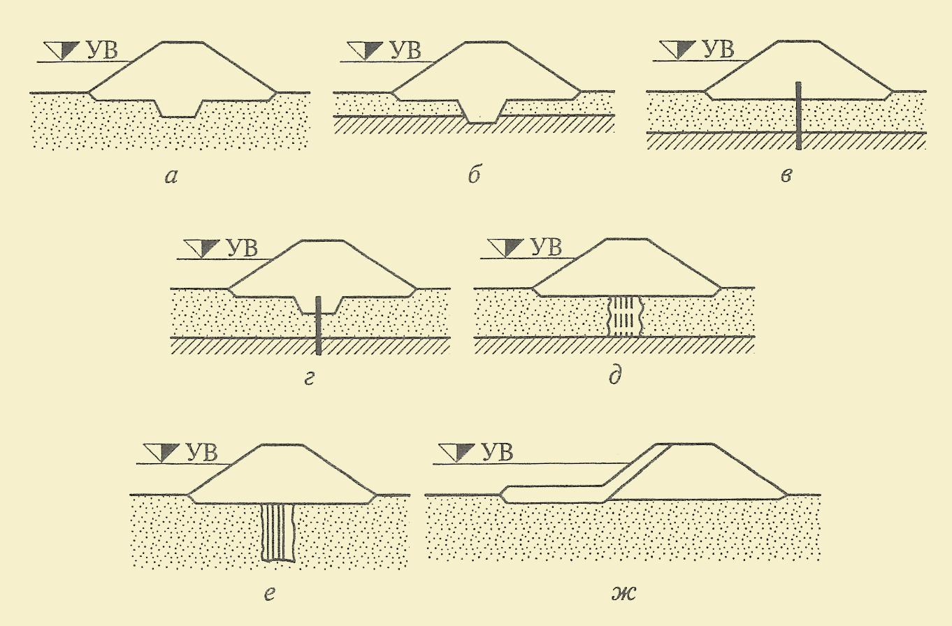 a - зуб; б - замок; в - шпунтовая стенка; г - шпунтовая стенка в сочетании с зубом; д - инъекционная завеса, доведенная до водоупора; e - висячая инъекционная завеса; ж - понур в сочетании с экраном