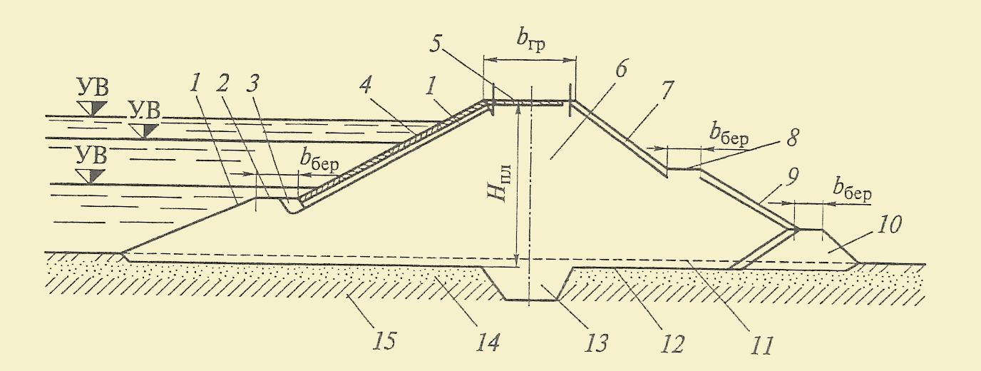 1 - верховой откос; 2 - берма верхового откоса; 3 - упор крепления; 4 - крепление верхового откоса; 5 - гребень плотины; 6 - тело плотины; 7 - низовой откос; 8 - берма низового откоса; 9 - крепление низового откоса; 10 - дренажная призма; 11 - естественная поверхность грунта; 12 - основание плотины; 13 - замок; 14 - водопроницаемое основание плотины; 15 - водопронецаемое основание плотины; H - высота плотины